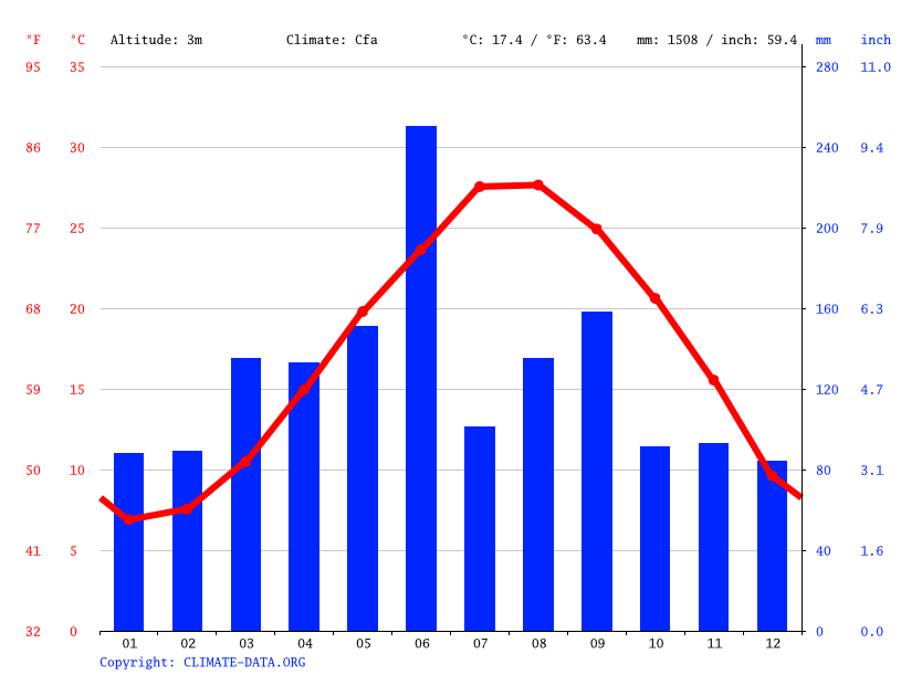 Climate graph // Weather by Month, 梅山乡