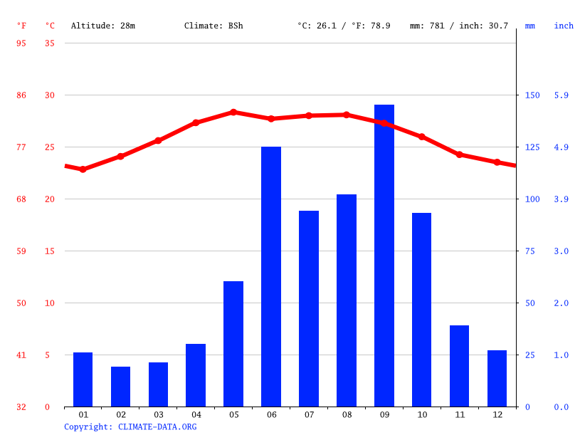 Climate graph // Weather by Month, Nacuché