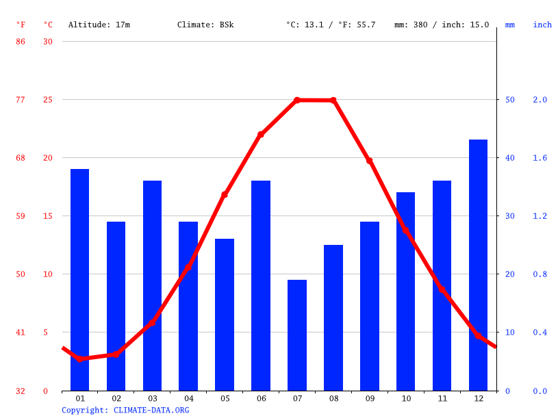 Climograph // Weather by Month, Feodosia