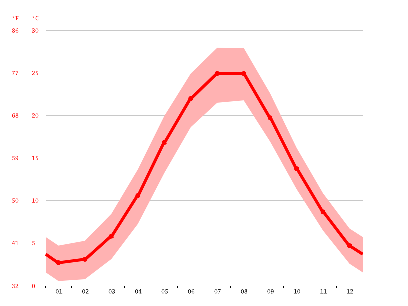 Temperature graph, Feodosia