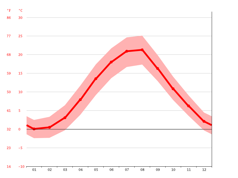 Temperature graph, Yalta