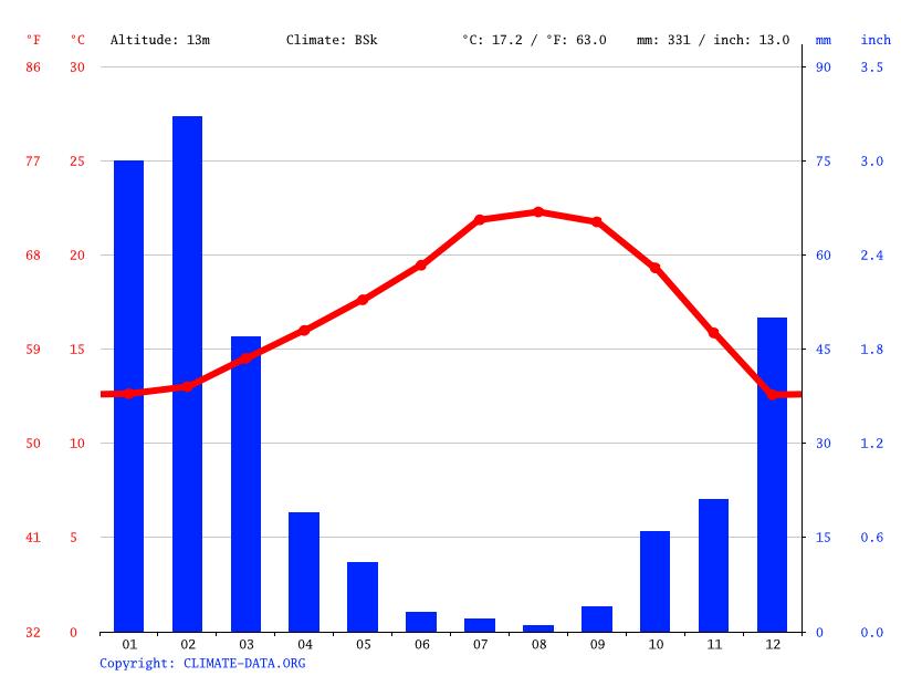 climate hawaiian gardens temperature climate graph