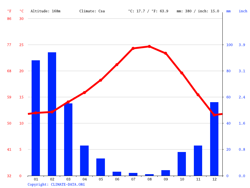 Climate graph // Weather by Month, San Marino