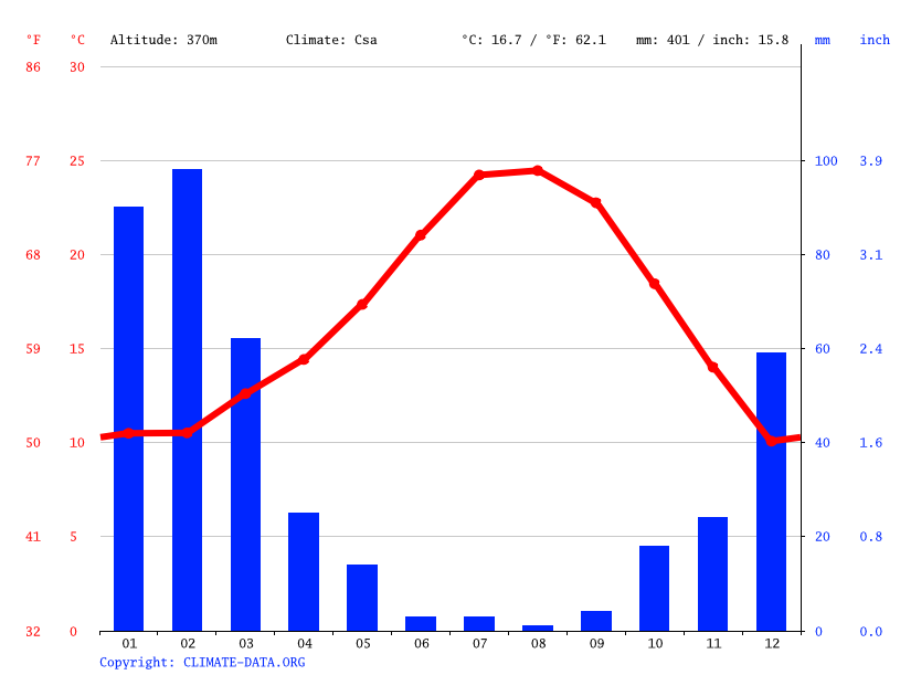 Climate graph // Weather by Month, Altadena