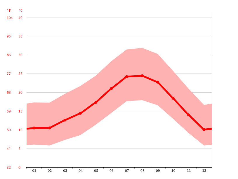 Temperature graph, Altadena