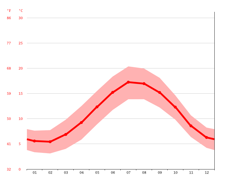 Gráfico de temperatura, North Hayling