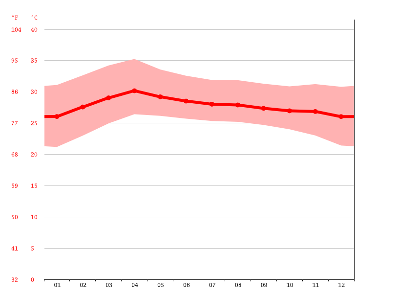 Temperature graph, Bang Bua Thong