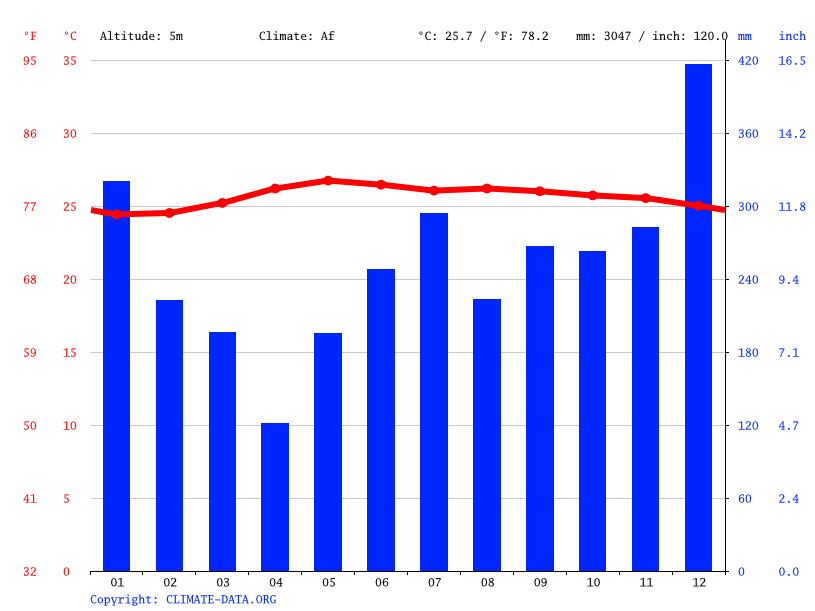 Climate graph // Weather by Month, Batan