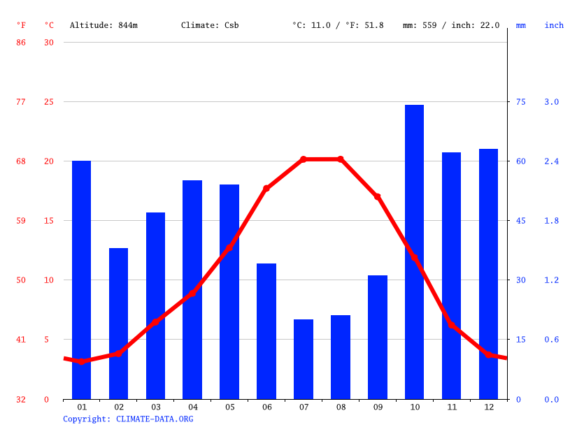 Climate graph // Weather by Month, León