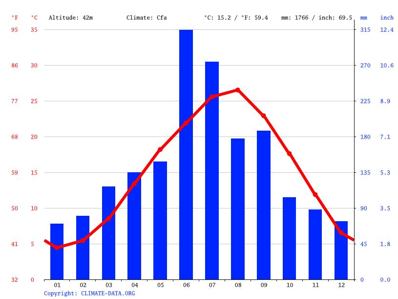 気候:篠栗町-気候グラフ、気温グラフ、雨温図 - Climate-Data.org
