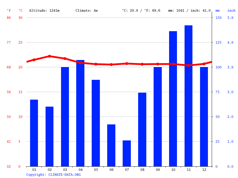 Climate graph // Weather by Month, Kyazanga