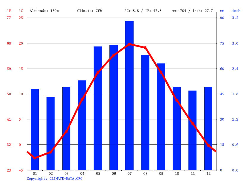 Climate graph // Weather by Month, Siedlce