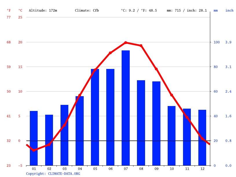 Climate graph // Weather by Month, Skaryszew