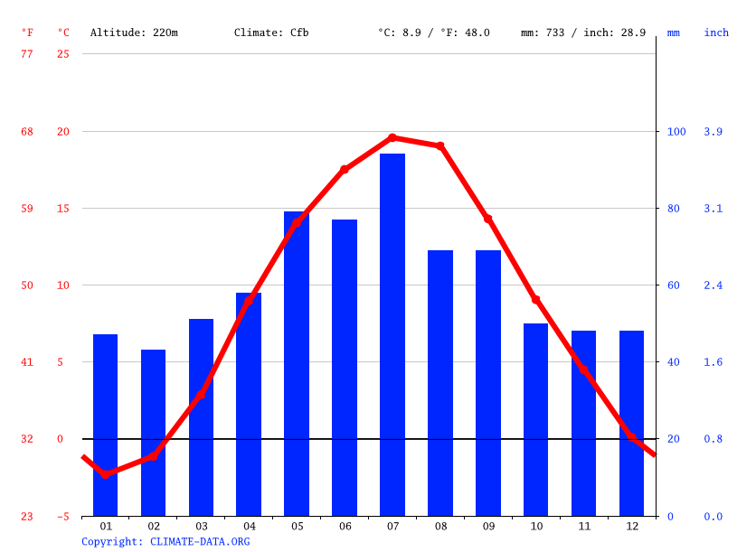 Climate graph // Weather by Month, Szydłowiec