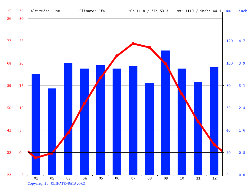 Climate graph // Weather by Month, Hershey