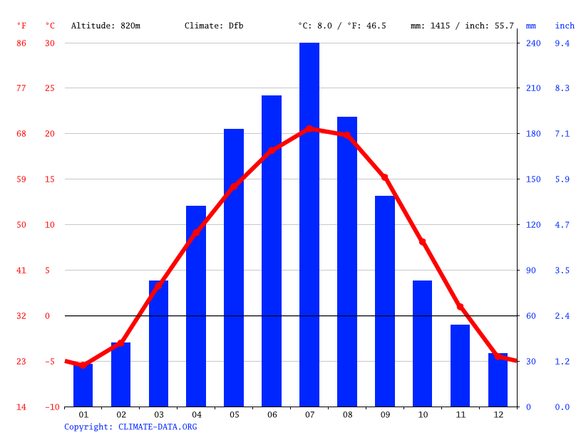Climate graph // Weather by Month, Токмок