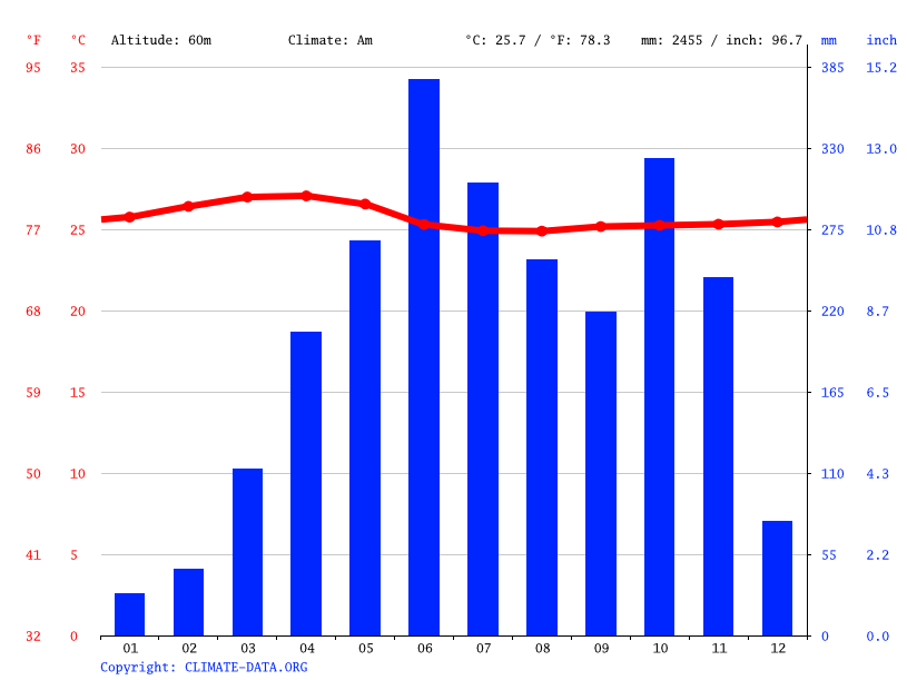 Climate graph // Weather by Month, Venjaramoodu