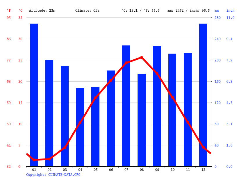 Climate graph // Weather by Month, Nyuzen