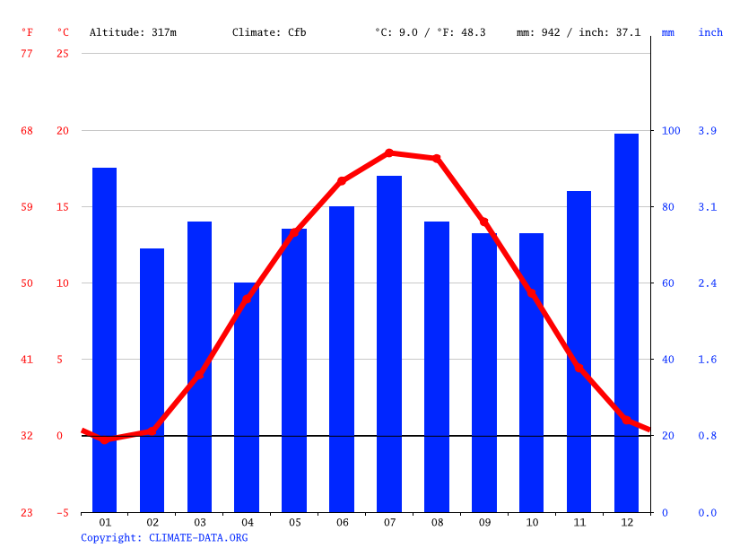 Climate graph // Weather by Month, Weismain