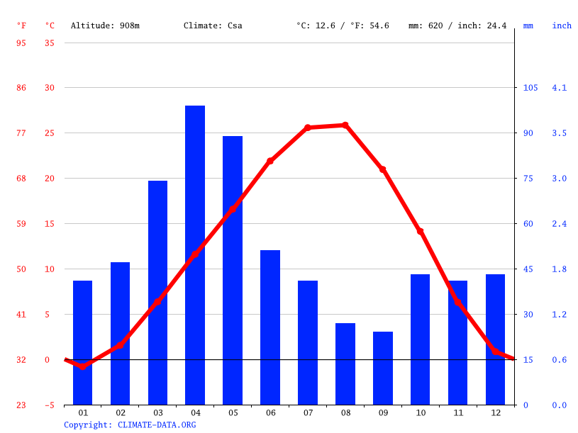 Climate graph // Weather by Month, Vedi