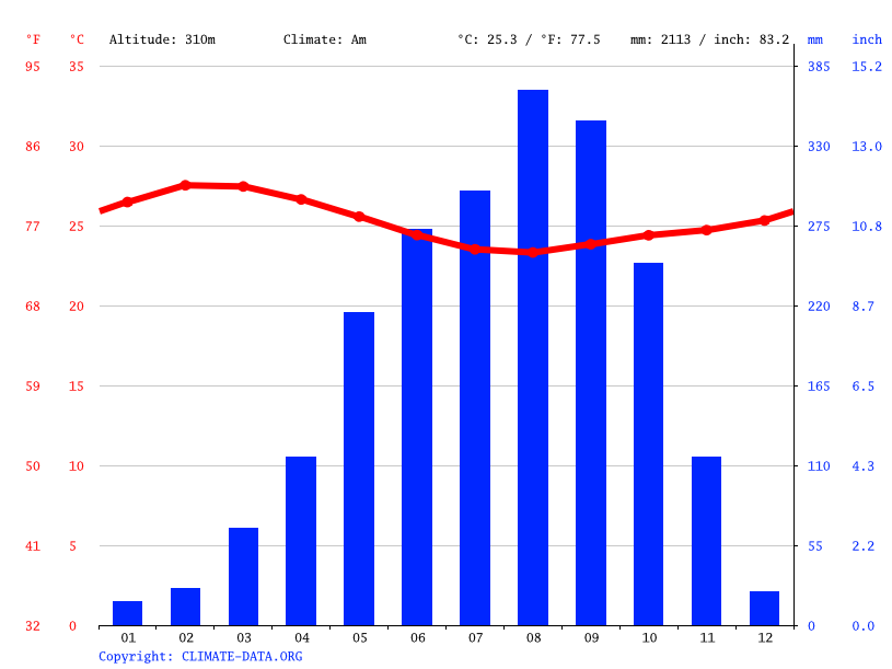 Climate graph // Weather by Month, Kailahun
