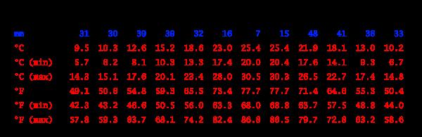 Tabla climática, Huércal-Overa