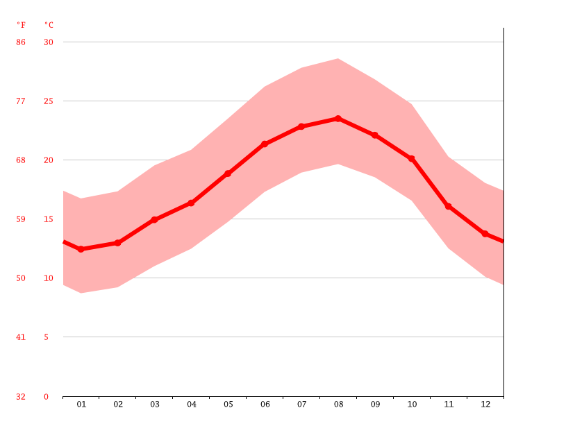 Temperature graph, Had Soualem حـد الـسـوالـم
