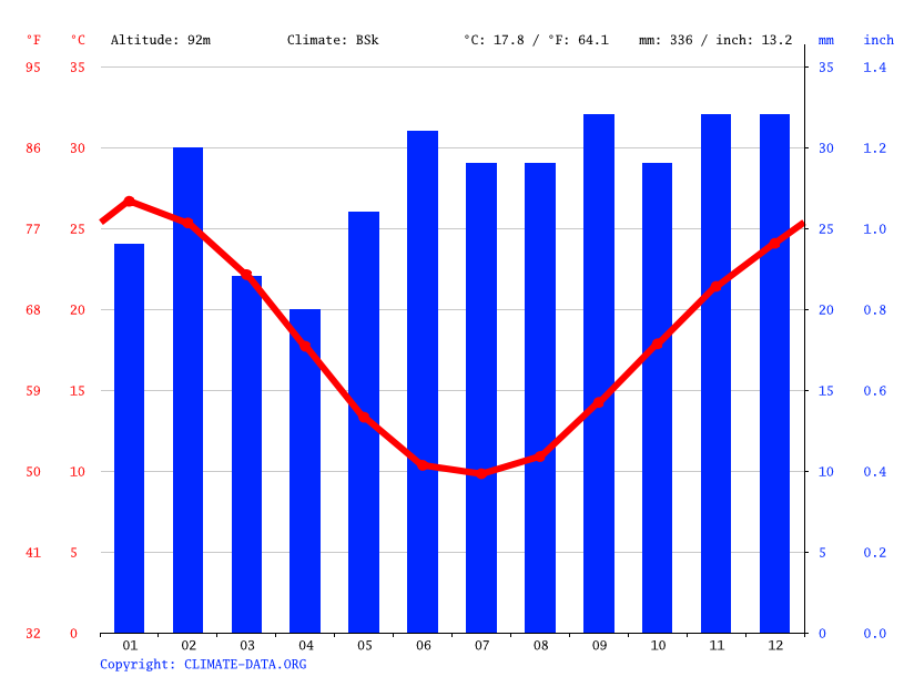 Climate graph // Weather by Month, Hay