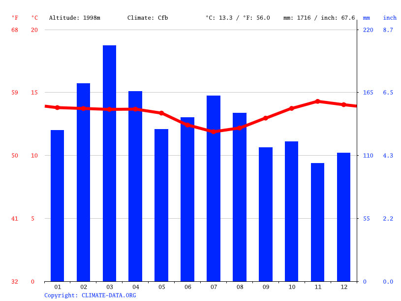 Climate graph // Weather by Month, Socota