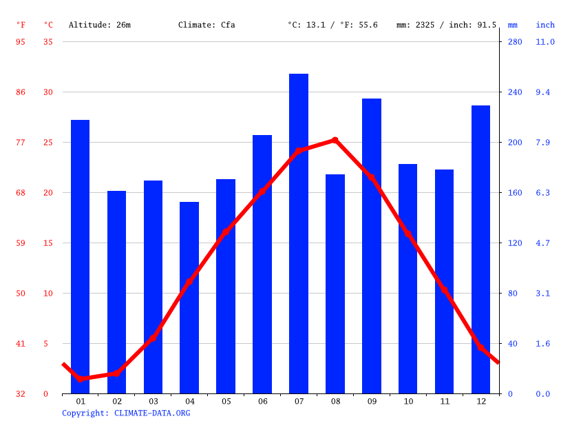 Climate graph // Weather by Month, Eiheiji