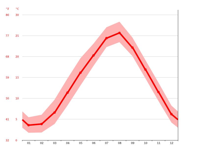 気候:美浜町-気候グラフ、気温グラフ、雨温図 - Climate-Data.org