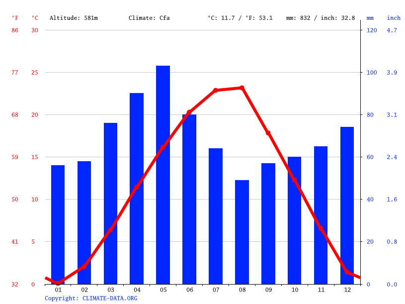 Climate graph // Weather by Month, Ferizaj