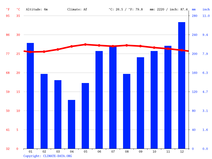 Climate graph // Weather by Month, Tacloban