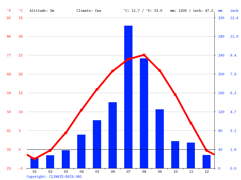 Climate graph // Weather by Month, Incheon
