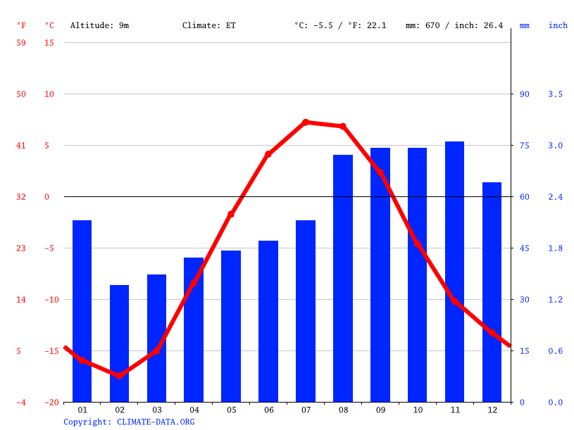 Climate graph // Weather by Month, Sisimiut