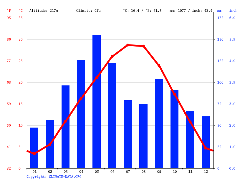 Climate graph // Weather by Month, Tulsa