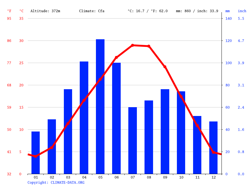 Climate graph // Weather by Month, Oklahoma City
