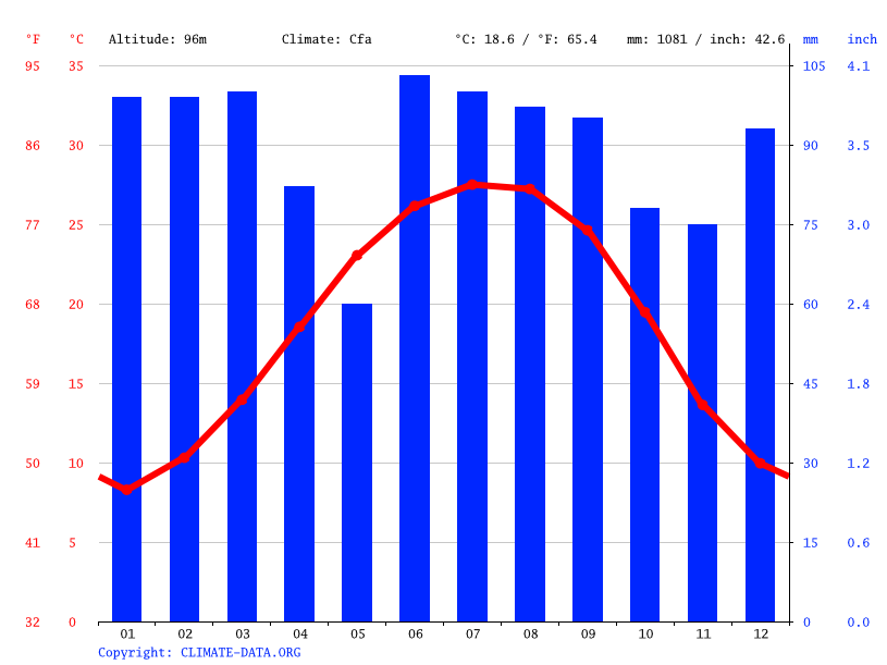 Climate graph // Weather by Month, Warner Robins