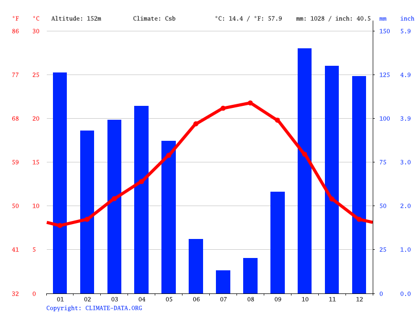 Climate graph // Weather by Month, Marmeleira