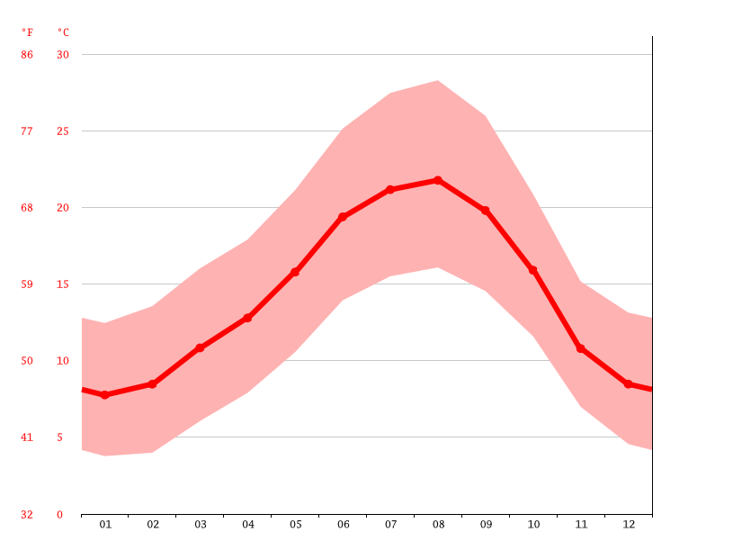 average temperature, Marmeleira