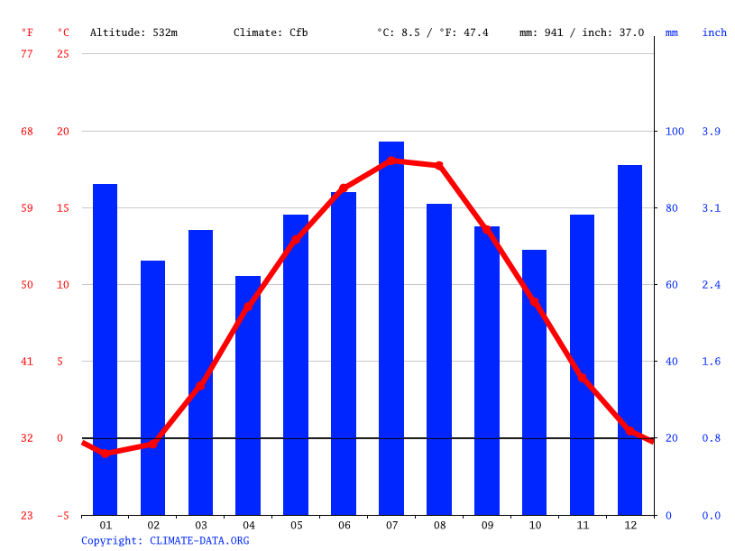 Climate graph // Weather by Month, Kupferberg