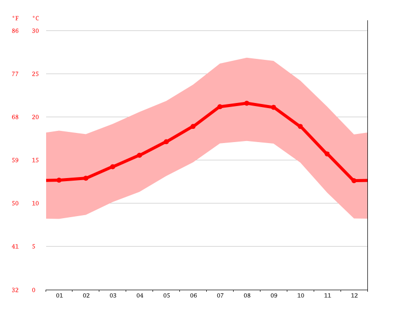 Temperature graph, Harbor Hills