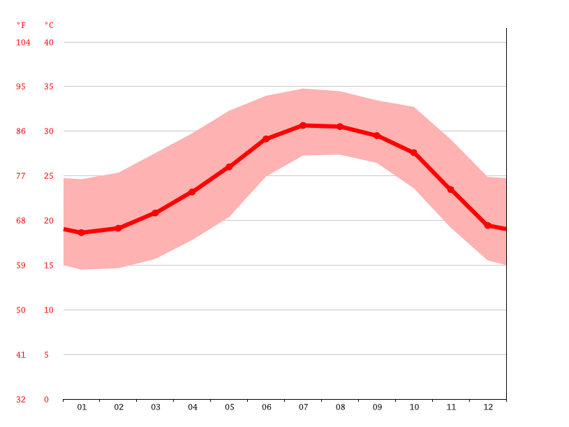 average temperature, Bachomobampo 2