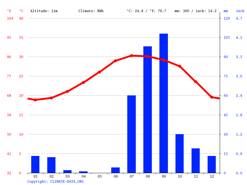 Climate graph // Weather by Month, 20 de Noviembre