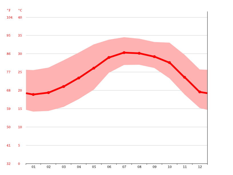 average temperature, 20 de Noviembre