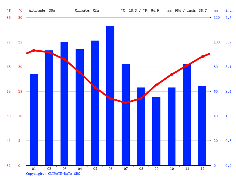 Climate graph // Weather by Month, Nelson Bay