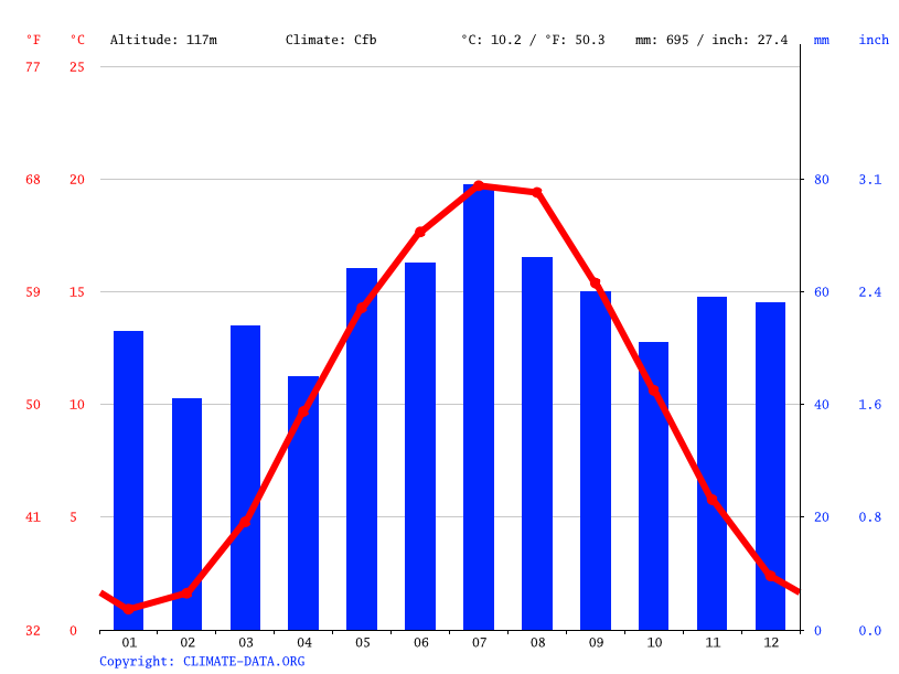 Climate graph // Weather by Month, Markkleeberg