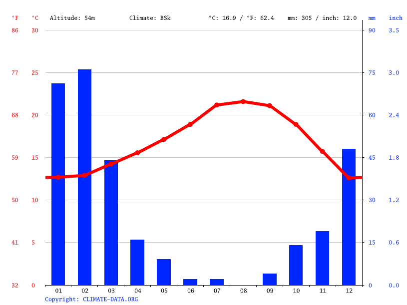 Climate graph // Weather by Month, Harbor Pines