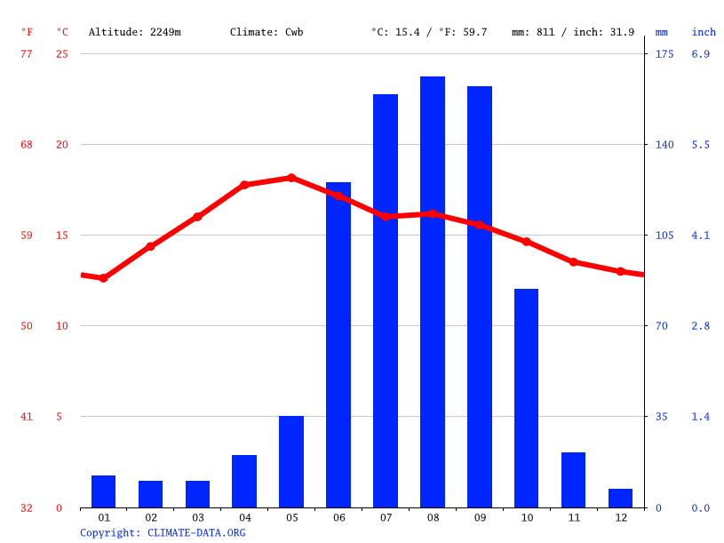Climate graph // Weather by Month, San Bernardino