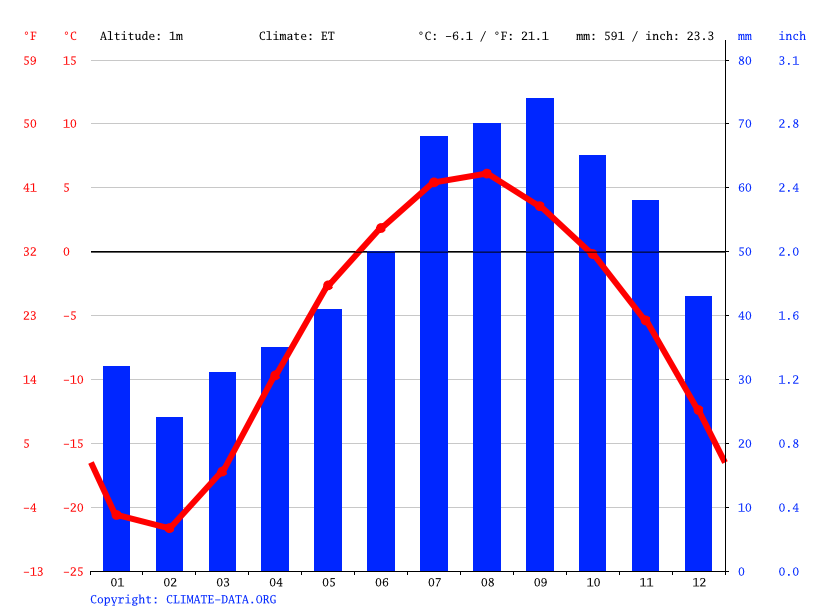 Climate graph // Weather by Month, Quaqtaq